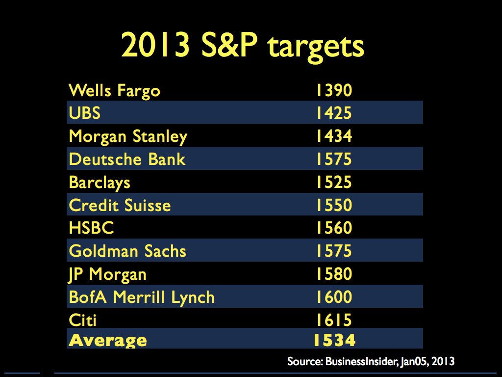 2013 S&P forecasts.023