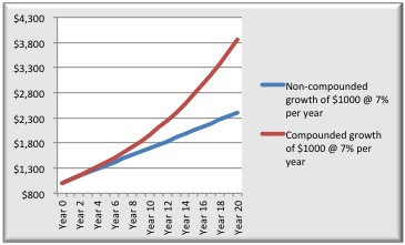 Comparison non-compounding vs compounding