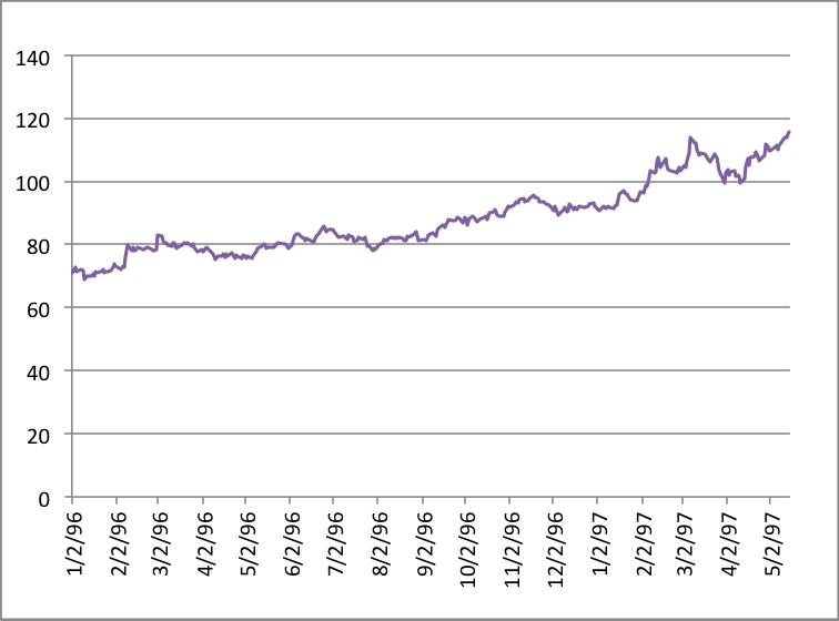 Price chart 1