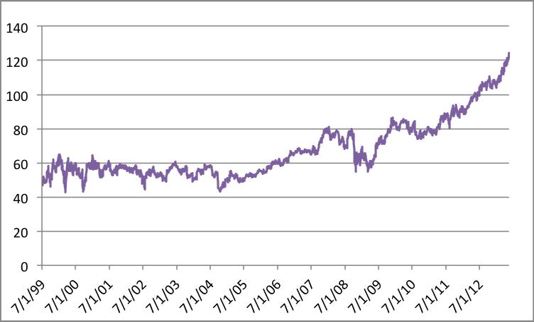 Price chart 3