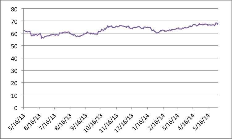 Price chart 4